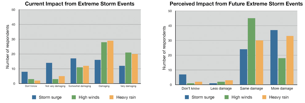Figure 2. Summary of survey responses to questions regarding the current and future impacts from extreme meteorological events on Maine's coastal communities (sample size = 71).