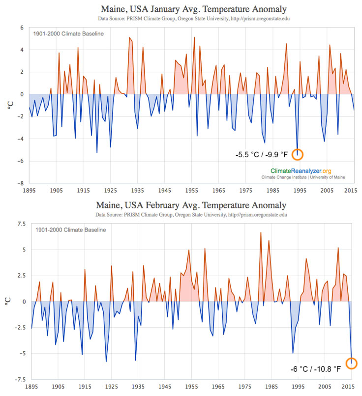 Chart showing Temperature anomaly (difference from the 1901-2000 climate average) timeseries averaged statewide for the months of January (top) and February (bottom).