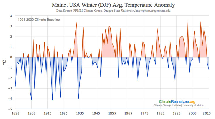 Temperature anomaly timeseries averaged statewide for December-January-February (DJF).