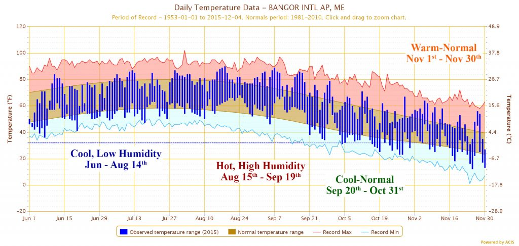 Daily temperature data measured at Bangor International Airport for June-November, 2015: Observed temperature range (2015) -- cool, low humidity Jun-Aug 14; Normal temperature range -- warm-normal Nov 1-30;Record Max temperature -- Hot, high humidity Aug 15-Sep 19; Record Min temperature cool-normal Sep 20-Oct 31