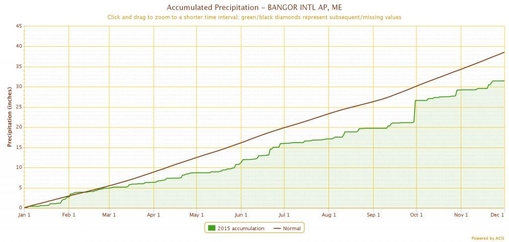 Precipitation (inches) Jan 1-Dec 1: 2015 0-32; normal 0-39