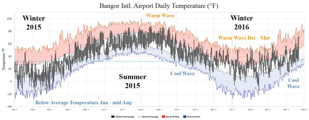 Diagram showing below average temps Jan - mid-Aug 2015; record max Warm Waves Aug 1 - Oct 1, 2015 and Dec - Mar 2016; record min Cool Waves Oct-Nov 2015 and Apr 2016.