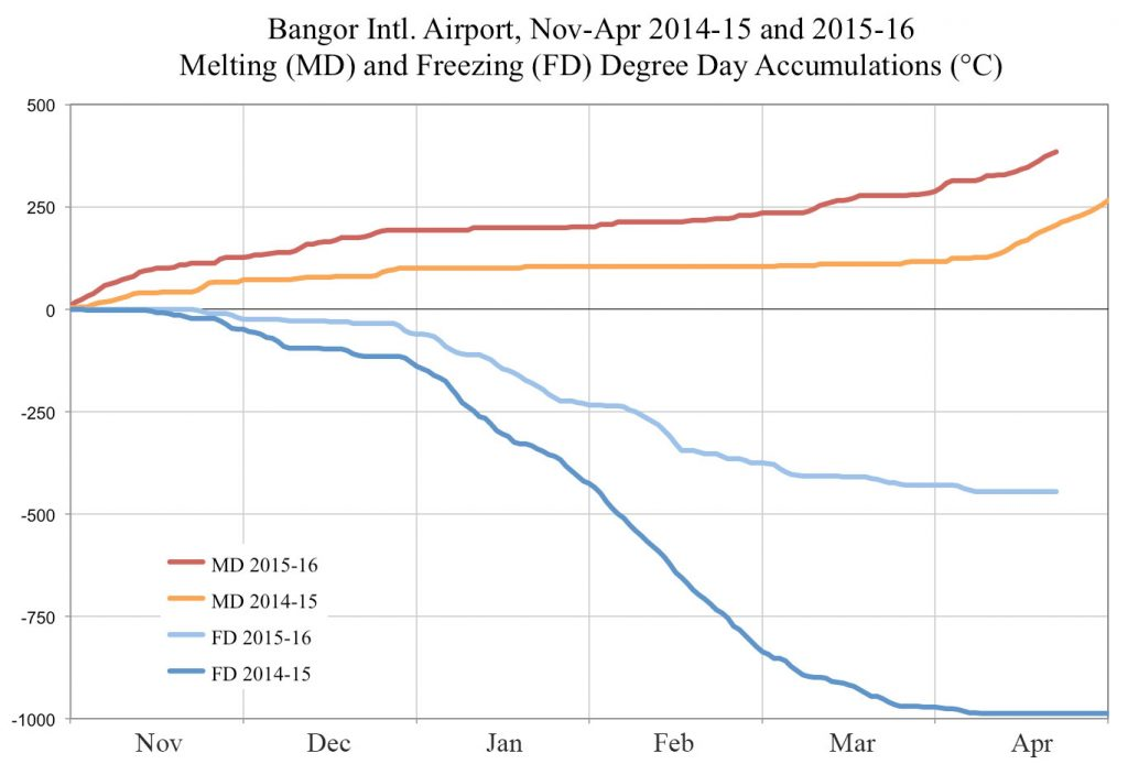 Graph showing Melting and Freezing Degree accumulations for: November-April of 2014-15 (MD=0 to 20+; FD = 0 to -1000), and 2015-16 (MD = 0 to approx. 425; FD = 0 to approx -490).