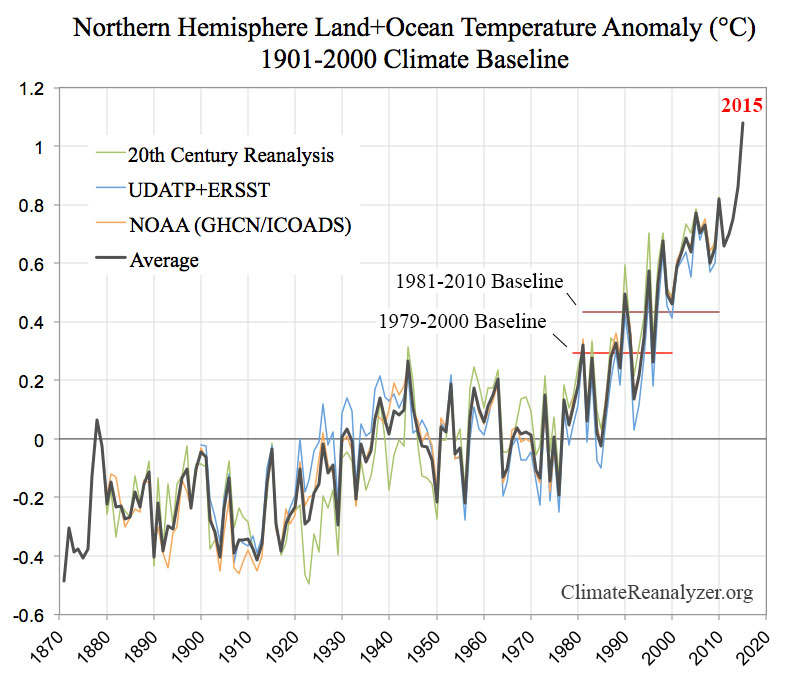 Graph showing Northern Hemisphere land+ocean Temperature Anomaly (°C) 1901-2000 Climate Baseline from 1870 (-0.6 Average) through 2015 (1.1 Average). 1981-2010 Baseline = 0.4+; 1979-2000 Baseline = approx 0.3.