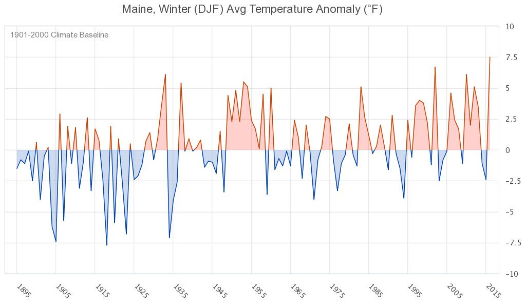 Figure 1. Statewide average DJF temperature anomaly, 1895-2016.
