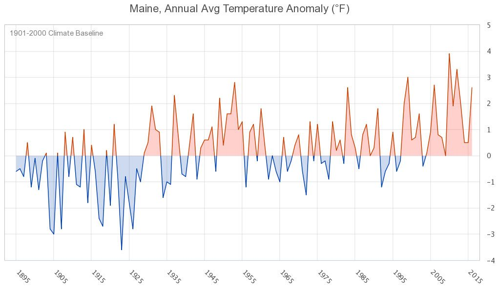 Figure 2. Statewide average annual temperature anomaly, 1895-2016.