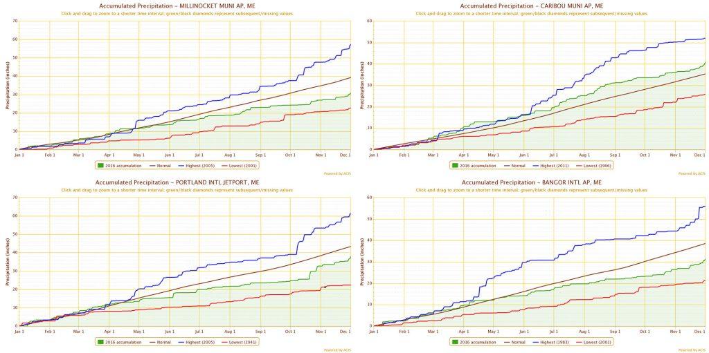 Figure 6. Precipitation 2016 accumulation plots Millinocket, Caribou, Portland, and Bangor.