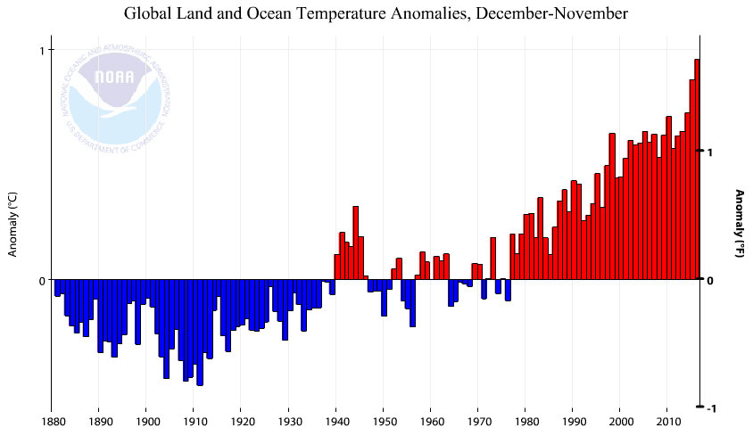 Figure 8. December-November Global land and ocean surface temperature anomalies 1881-2016 from NOAA