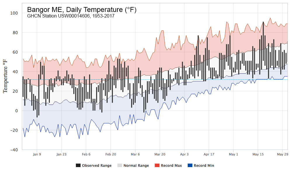 Figure 7. Daily temperature for Bangor, ME from the Global Historical Climatology Network (GHCN).