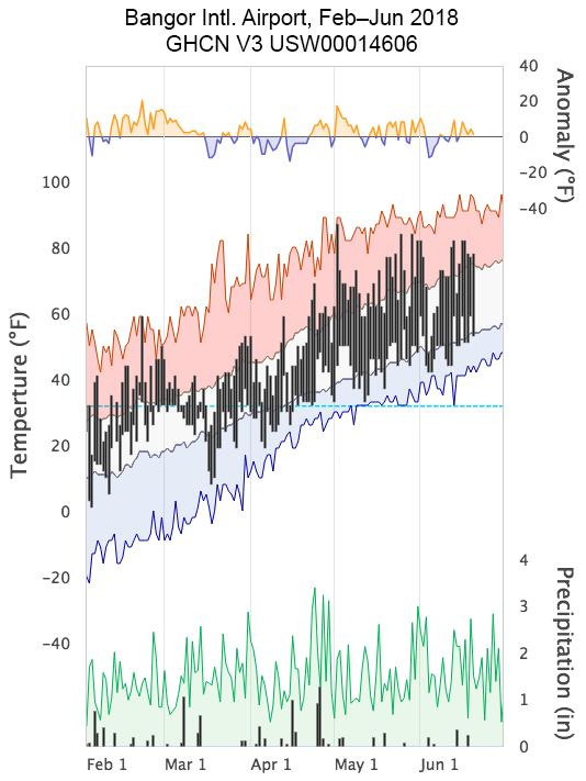 graph of Surface observations at Bangor International airport March 1st– June 30th. Data from the Global Historical Climatology Network (GHCN) version 3