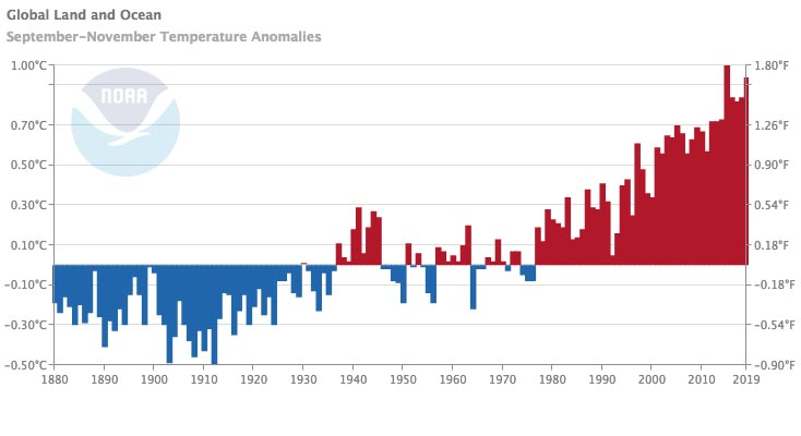 a bar graph of global mean SON temperature anomaly time-series