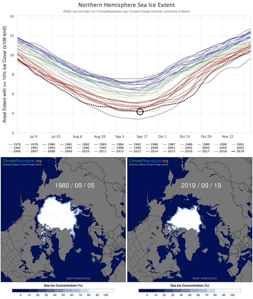 Time-series of daily total sea-ice extent (greater than 15% ice coverage at each grid cell) across the Northern Hemisphere, centered on the annual minimum values typically reached in early to mid-September.