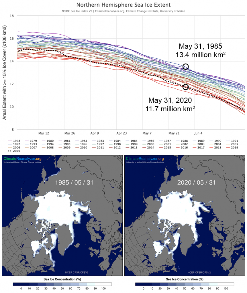 (Top) Timeseries of daily sea-ice extent (> 15% ice coverage at each gridcell) across the Northern Hemisphere from March 1st to June 15th as measured by satellites since 1979. (bottom) Maps of late spring sea-ice extent May 31st 1979 and 2020. Timeseries source is the NOAA/NSIDC Sea Ice Index. Maps from the NCEP Climate Forecast System and Reanalysis. Daily sea-ice extent timeseries and concentration maps are available on Climate Reanalyzer.