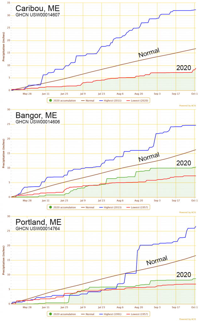 Charts showing accumulated precipitation for 16 May – 2 October, 2020 as observed in Portland, Bangor, and Caribou.