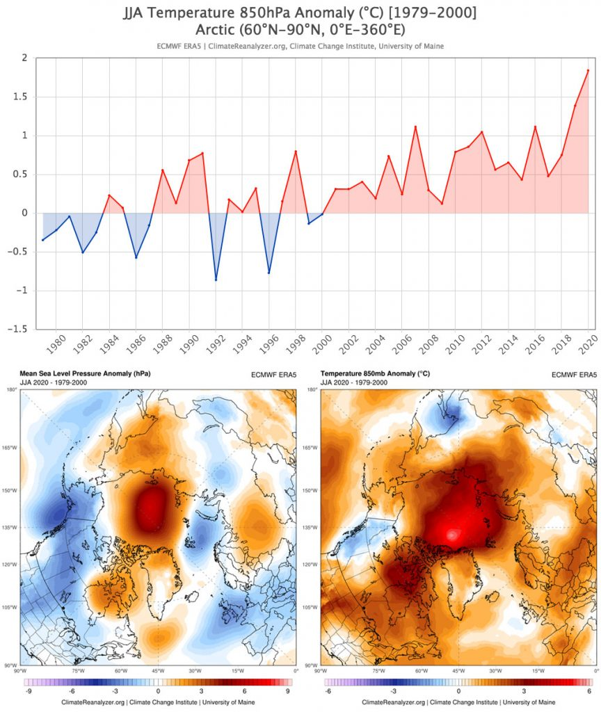 charts and maps showing temperature anomalies in the Arctic