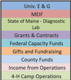 Words written from top to bottom: Univ. E&G, MEIF, State of Maine-Diagnostic Lab, Grants & Contracts, Federal Capacity Funds, Gifts and Fundraising, County Funds, Income from Operations, 4-H Camp Operations