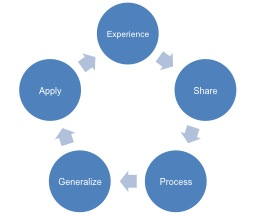 Experiential learning model; experience, share, process, generalize, apply