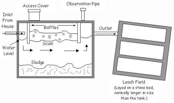 Diagram of a septic system, includes flow of waste water from the inlet from house through the tank and out the outlet to the Leach Field (layed on a stone bed, normally larger than the size of the tank). Parts of the system are labeled: access cover, observation pipe, baffles, scum, water, and sludge.