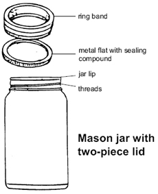 Figure 2. Mason jar with 2-piece lid