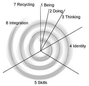 Graphic of a spiral is sectioned to indicate the seven cycles of development: 1 Being—birth to six months; 2 Doing—six to eighteen months; 3 Thinking—eighteen months to three years; 4 Identity—three to six years; 5 Skills—six to twelve years; 6 Integration—twelve to nineteen years; 7 Recycling—adulthood