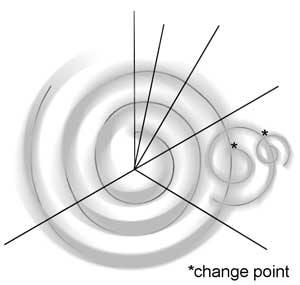 This graphic of a spiral shows spirals within spirals (change points or minor cycles). This visual is to illustrate that as important events occur whether positive or negative, smaller spirals are spun off the major development stage we are in.
