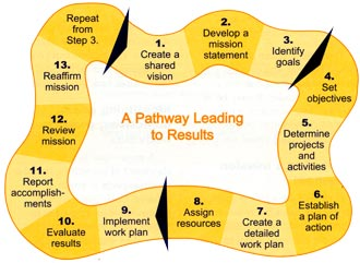 Illustration showing a Pathway Leading to Results: 1) Create a shared vision; 2) Develop a mission statement; 3) Identify goals; 4) Set objectives; 5) Determine projects and activities; 6) Establish a plan of action; 7) Create a detailed work plan; 8) Assign resources; 9) Implement work plan; 10) Evaluate results; 11) Report accomplishments; 12) Review mission; 13) Reaffirm mission; Repaet from Step 3.