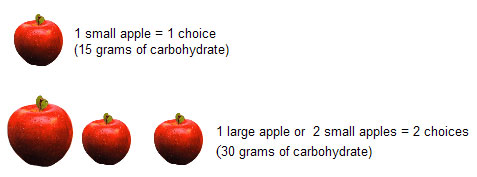 1 small apple = 1 choice; 1 large apple or 2 small apples = 2 choices