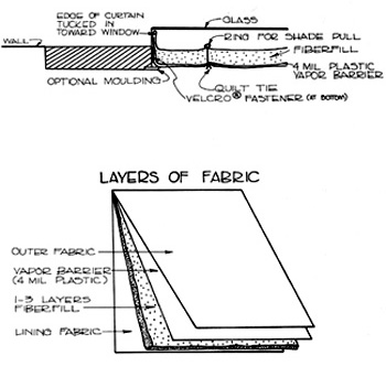 Cross section of mounted Roman shade, and fabric layers