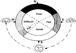 compass indicating best position for collecting most solar radiation