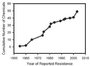 chart depicting number of chemicals and year of reported resistance