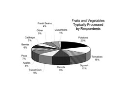 Fruits and Vegetables Typically Processed by Respondents: A pie chart showing fruits and vegetables typically processed by respondents. Potatoes were processed by 20 percent of respondents, tomatoes 15 percent, squash 11 percent, carrots 9 percent, sweet corn 9 percent, apples 8 percent, peas 7 percent, berries 6 percent, cabbage 5 percent, other 5 percent, fresh beans 4 percent and cucumbers 1 percent.
