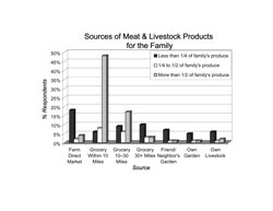 Sources of Meat & Livestock Products for the Family: A bar chart showing sources of meat and livestock products for the families of all respondents that supplied either less than one quarter of the family's meat and livestock products, one quarter to one half of the family's meat and livestock products or more than one half of the family's meat and livestock products. Farm direct markets provided less than one-quarter of meat and livestock products for 18% of families, between one quarter and one-half of meat and livestock products for 2% of families and more than half of meat and livestock products for 4% of families. Grocery stores within 10 miles provided less than one-quarter of meat and livestock products for 6% of families, between one quarter and one-half of meat and livestock products for 8% of families and more than half of meat and livestock products for 48% of families. Grocery stores located between 10 miles and 30 miles provided less than one-quarter of meat and livestock products for 9% of families, between one quarter and one-half of meat and livestock products for 6% of families and more than half of meat and livestock products for 17% of families. Grocery stores located more than 30 miles away provided less than one-quarter of meat and livestock products for 10% of families, between one quarter and one-half of meat and livestock products for 3% of families and more than half of meat and livestock products for 3% of families. Meat and livestock products from friends/ neighbor's provided less than one-quarter of meat and livestock products for 7% of families, between one quarter and one-half of meat and livestock products for 1% of families and more than half of meat and livestock products for 1% of families. Meat and livestock products from the respondents garden provided less than one-quarter of meat and livestock products for 5% of families, between one quarter and one-half of meat and livestock products for 1% of families and more than half of mea