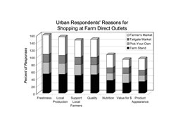 Urban Respondents' Reasons for Shopping at Farm Direct Outlets: A stacked bar chart showing urban respondents' reasons for shopping at farm direct outlets. Freshness was the reason 53% or respondents shopped at farm stands, 32% at pick-your-own, 22% from tailgate markets and 53% from farmers markets. Locally grown was the reason 52% or respondents shopped at farm stands, 30% at pick-your-own, 22% from tailgate markets and 51% from farmers markets. Support local farmers was the reason 49% or respondents shopped at farm stands, 30% at pick-your-own, 20% from tailgate markets and 47% from farmers markets. Quality was the reason 51% or respondents shopped at farm stands, 27% at pick-your-own, 21% from tailgate markets and 49% from farmers markets. Nutrition was the reason 35% or respondents shopped at farm stands, 20% at pick-your-own, 15% from tailgate markets and 36% from farmers markets. Value for money was the reason 28% or respondents shopped at farm stands, 26% at pick-your-own, 16% from tailgate markets and 23% from farmers markets. The appearance of products was the reason 32% or respondents shopped at farm stands, 17% at pick-your-own, 14% from tailgate markets and 32% from farmers markets.