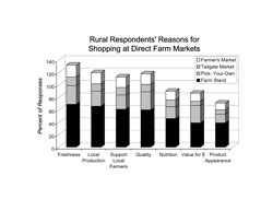 Rural Respondents' Reasons for Shopping at Direct Farm Markets: A stacked bar chart showing rural respondents' reasons for shopping at farm direct outlets. Freshness was the reason 69% or respondents shopped at farm stands, 30% at pick-your-own, 14% from tailgate markets and 19% from farmers markets. Locally grown was the reason 66% or respondents shopped at farm stands, 24% at pick-your-own, 12% from tailgate markets and 18% from farmers markets. Support local farmers was the reason 61% or respondents shopped at farm stands, 23% at pick-your-own, 12% from tailgate markets and 17% from farmers markets. Quality was the reason 60% or respondents shopped at farm stands, 29% at pick-your-own, 12% from tailgate markets and 17% from farmers markets. Nutrition was the reason 46% or respondents shopped at farm stands, 19% at pick-your-own, 11% from tailgate markets and 14% from farmers markets. Value for money was the reason 39% or respondents shopped at farm stands, 28% at pick-your-own, 7% from tailgate markets and 13% from farmers markets. The appearance of products was the reason 39% or respondents shopped at farm stands, 14% at pick-your-own, 7% from tailgate markets and 11% from farmers markets.