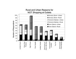 Rural and Urban Reasons for NOT Shopping at Outlets: a stacked bar chart showing rural and urban reasons for NOT shopping at outlets. Limited hours was the reason 8 rural and 15 urban did not shop at farm stands; 7 rural and 28 urban did not shop at farmers markets; 2 rural and 1 urban did not shop at grocery stores. Raise my own garden produce was the reason 14 rural and 10 urban did not shop at farm stands; 11 rural and 8 urban did not shop at farmers markets; 8 rural and 9 urban did not shop at grocery stores. High prices were the reason 11 rural and 9 urban did not shop at farm stands; 4 rural and 19 urban did not shop at farmers markets; 26 rural and 26 urban did not shop at grocery stores. Poor quality was the reason 3 rural and 1 urban did not shop at farm stands; 0 rural and 1 urban did not shop at farmers markets; 20 rural and 28 urban did not shop at grocery stores. The limited variety was the reason 10 rural and 11 urban did not shop at farm stands; 3 rural and 7 urban did not shop at farmers markets; 14 rural and 8 urban did not shop at grocery stores. Don't know any in my area was the reason 4 rural and 15 urban did not shop at farm stands; 12 rural and 3 urban did not shop at farmers markets; 1 rural and 0 urban did not shop at grocery stores. Inconvenient location was the reason 7 rural and 12 urban did not shop at farm stands; 9 rural and 9 urban did not shop at farmers markets; 1 rural and 1 urban did not shop at grocery stores. Too far was the reason 4 rural and 9 urban did not shop at farm stands; 6 rural and 4 urban did not shop at farmers markets; 0 rural and 1 urban did not shop at grocery stores. Don't accept food stamps was the reason 5 rural and 3 urban did not shop at farm stands; 2 rural and 2 urban did not shop at farmers markets; 0 rural and 0 urban did not shop at grocery stores.