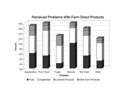 Perceived Problems With Farm Direct Products: A stacked bar chart showing perceived problems with farm direct products. The percent of respondents who identified problems with appearance of fruit was 6%, vegetables was 7%, livestock products was 2% and other farm products was 2%. The percent of respondents who identified problems with poor flavor of fruit was 5%, vegetables was 10%, livestock products was 2% and other farm products was 1%. The percent of respondents who identified problems with tough fruit was 2%, vegetables was 7%, livestock products was 4% and other farm products was 0%. The percent of respondents who identified problems with bruised fruit was 10%, vegetables was 6%, livestock products was 1% and other farm products was 1%. The percent of respondents who identified problems with not fresh fruit was 5%, vegetables was 8%, livestock products was 2% and other farm products was 1%. The percent of respondents who identified other problems with fruit was 3%, vegetables was 7%, livestock products was 1% and other farm products was 1%.