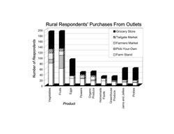 Rural Respondents' Purchases from Outlets: A stacked bar chart showing purchases of various products from outlets by number of rural respondents. Vegetables were purchased by 80 respondents at farm stands, 14 at pick-your-own, 22 at farmers markets, 15 at tailgate markets and 62 at grocery stores. Fruits were purchased by 61 respondents at farm stands, 47 at pick-your-own, 15 at farmers markets, 10 at tailgate markets and 61 at grocery stores. Eggs were purchased by 25 respondents at farm stands, none at pick-your-own, 9 at farmers markets, 1 at tailgate markets and 58 at grocery stores. Flowers were purchased by 24 respondents at farm stands, 3 at pick-your-own, 7 at farmers markets, 5 at tailgate markets and 8 at grocery stores. Organic produce was purchased by 16 respondents at farm stands, 4 at pick-your-own, 11 at farmers markets, 5 at tailgate markets and 13 at grocery stores. Homemade foods were purchased by 16 respondents at farm stands, none at pick-your-own, 8 at farmers markets, 2 at tailgate markets and 6 at grocery stores. Greenhouse produce was purchased by 13 respondents at farm stands, 1 at pick-your-own, 3 at farmers markets, 1 at tailgate markets and 14 at grocery stores. Jams and jellies were purchased by 12 respondents at farm stands, 1 at pick-your-own, 6 at farmers markets, 1 at tailgate markets and 41 at grocery stores. Pickles were purchased by 10 respondents at farm stands, 2 at pick-your-own, 6 at farmers markets, 1 at tailgate markets and 42 at grocery stores.