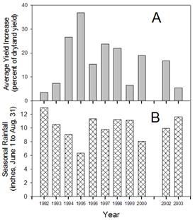 Figure 2. Average percent yield response to irrigation, and seasonal rainfall.