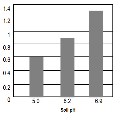 Soil pH=5.0 yeilds 0.6 ton/acre; pH=6.2 yeilds 0.9 ton/acre; pH=6.9 yeilds 1.3 tons/acre.