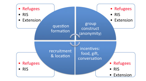 graphic showing Refugees, RIS and Extension for Group Construct (anonymity); incentives: food, gift, conversation; recruitment and location; and question formation