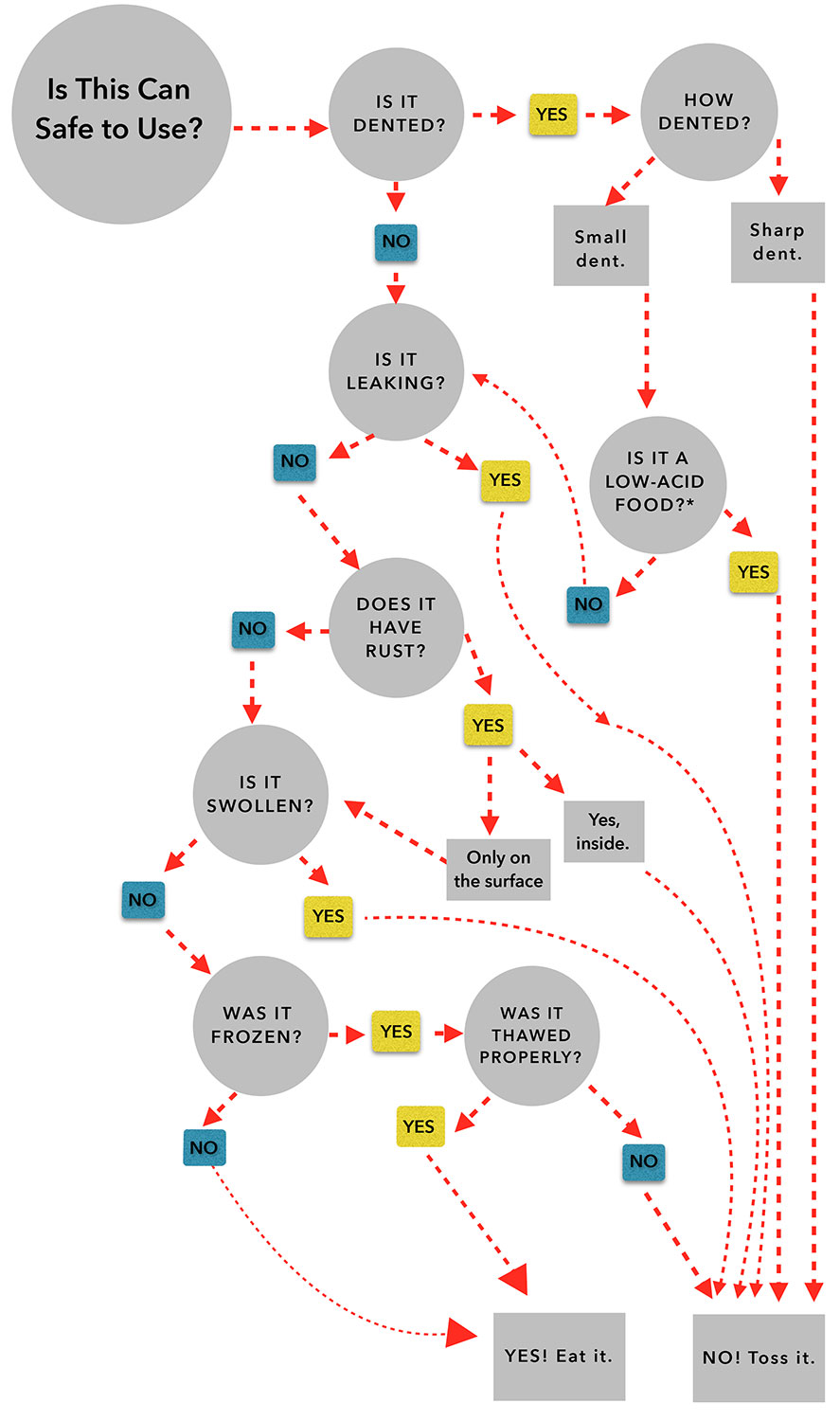 decision tree – text version below