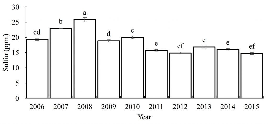 Chart showing Sulfur levels (ppm) -- 2006: cd=20; 2007: b=22.5; 2008: a=25; 2009: d=20; 2010: c=20; 2011: e=15.5; 2012: ef=14.5; 2013: e=17; 2014: e=16; 2015: ef=15;