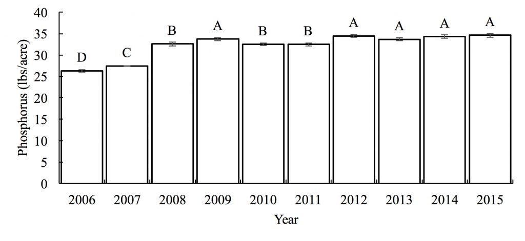 Chart showing Phosphorus (lbs/acre) -- 2006: D=26; 2007: C=27; 2008: B=32; 2009: A=33; 2010: B=32; 2011: B=32; 2012: A=345; 2013: A=33; 2014: A=34; 2015: A=34