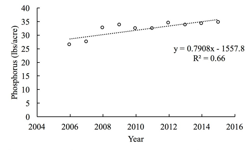 Chart showing Phosphorus (lbs/acres) 0 to 40 for years 2006 (~26); 2007 (~27); 2008 (~33.5); 2009 (~34); 2010 (~33); 2011 (~33); 2012 (~34.5); 2013 (~34); 2014 (~34); and 2015 (~34.5). y = -0.7908x - 1557.8. R squared = 0.66.