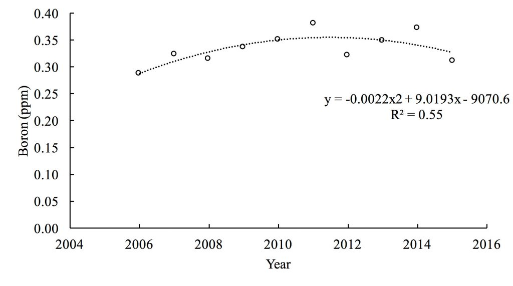 Chart showing Boron (ppm) 0.00 to 0.40 for years 2007 (~0.29); 2008 (~0.33); 2008 (~0.30); 2009 (~0.34); 2010 (~0.35); 2011 (~0.37); 2012 (~0.30); 2013 (~0.35); 2014 (~0.37); and 2015 (~0.30). y = -0.0022x2 + 9.0103x - 9070.6. R squared = 0.55.