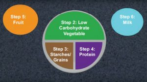 Illustration showing Step 2 (Low carbohydrate vegetables), Step 3 (Starches and grains), Step 4 (Protien), Step 5 (Fruit), and Step 6 (Milk)