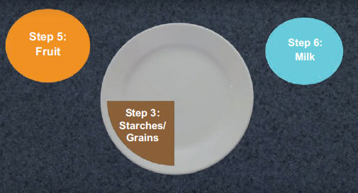 Illustration showing Plate Method food groups: Step 3 (Starches and Grains); Step 5 (Fruit); and Step 6 (Milk)