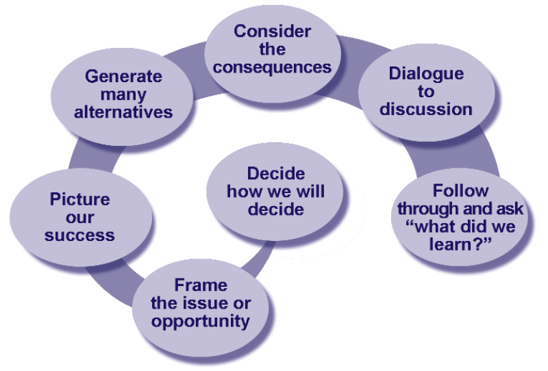 "Decision-making flow chart: Decide how we will decide; Frame the issue or opportunity; Picture our success; Generate many alternatives; Consider the consequences; Dialogue to discussion; Follow through and ask, ""What did we learn?"""