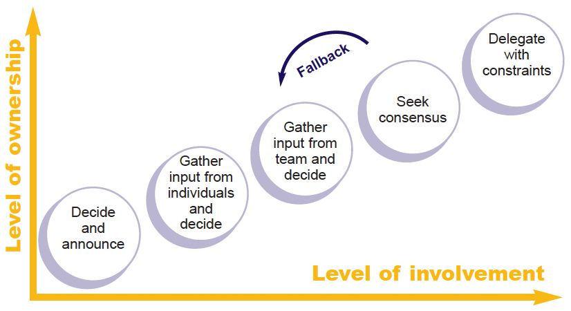 Chart showing the levels of involvement in decision making: the greater the level of involvement by members of a group or organization, the greater the level of ownership or support for a decision: Decide and announce; Gather input from individuals and decide, Gather input from the team and decide; (fallback); Seek consensus; Delegate with constraints