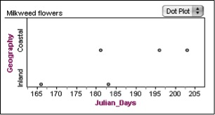 Dot Plot Chart -- Milkweed Flowers Geography: Coastal = 181-203 Julian Days; Inland = 166-183 Julian Days